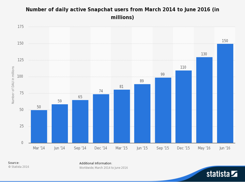 statistic_id545967_daily-active-users-of-snapchat-2014-2016